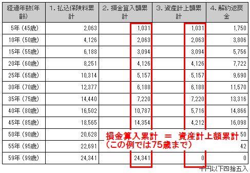 経営者保険の損金計上額の表