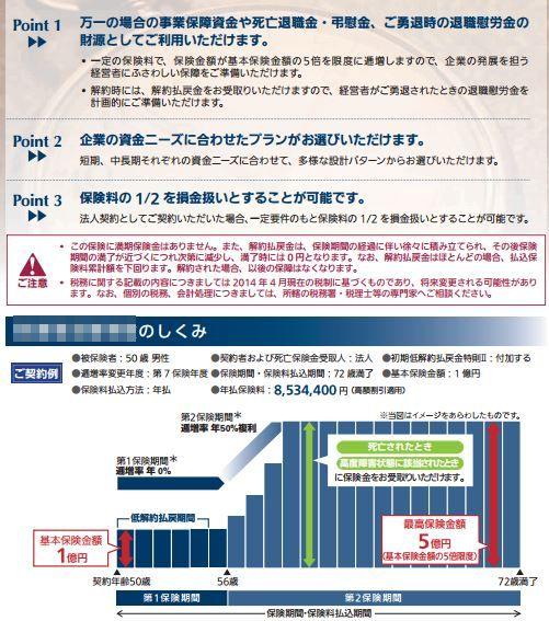 逓増定期保険の名義変更プランの説明