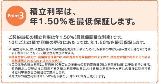 最低保証の利率の説明