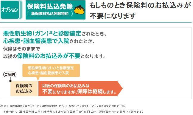 三井住友海上あいおい生命の医療保険の保険料免除特約の説明