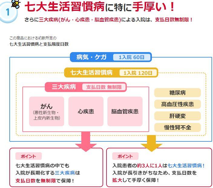 七大生活習慣病入院給付特則の説明